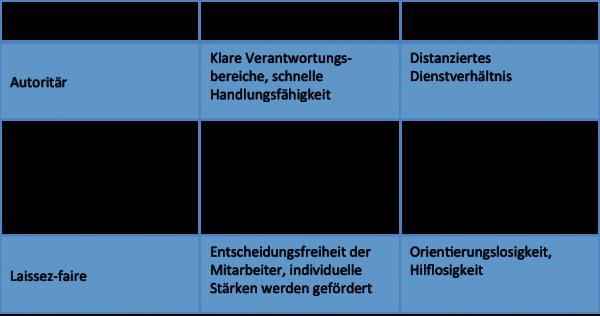FRITZ - Führungsstile nach Kurt Lewin im Vergleich
