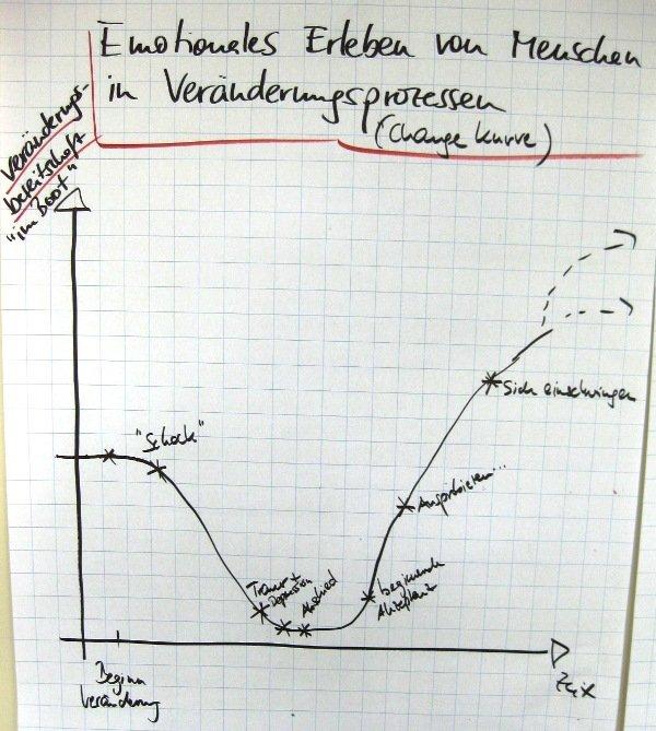 FRITZ - Change Kurve nach Irmina Zunker