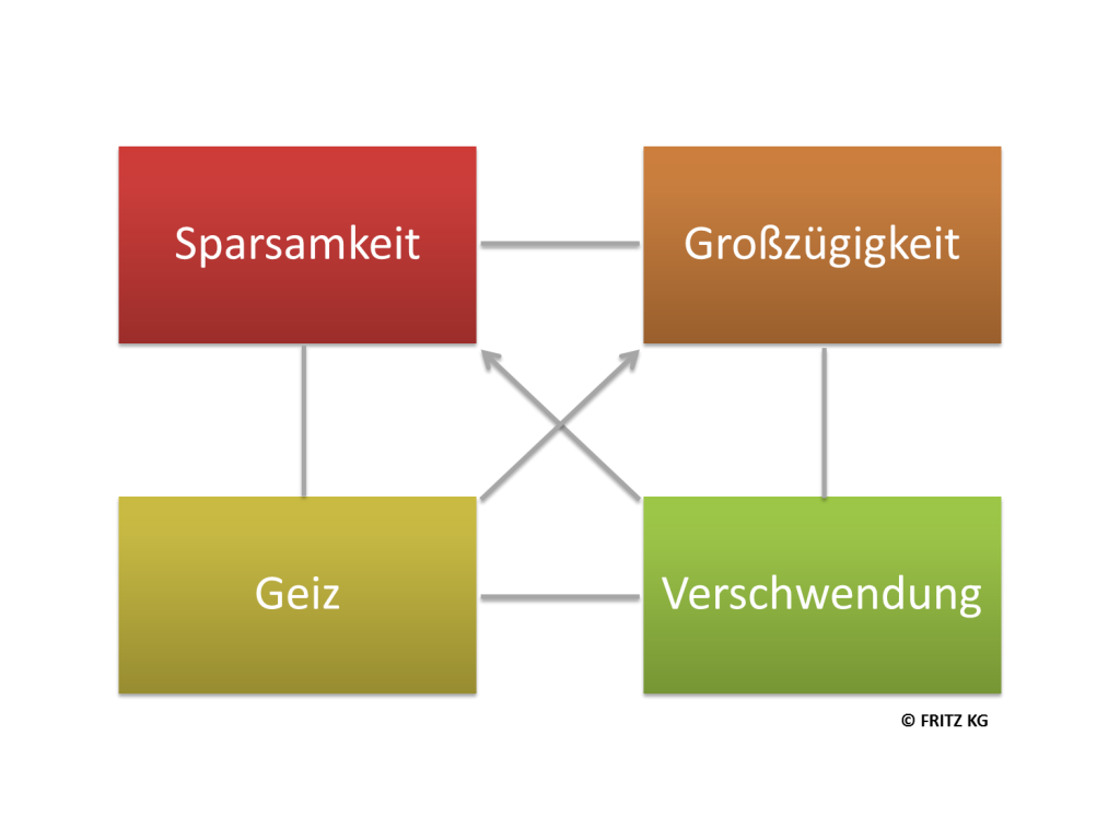 FRITZ Wertequadrat