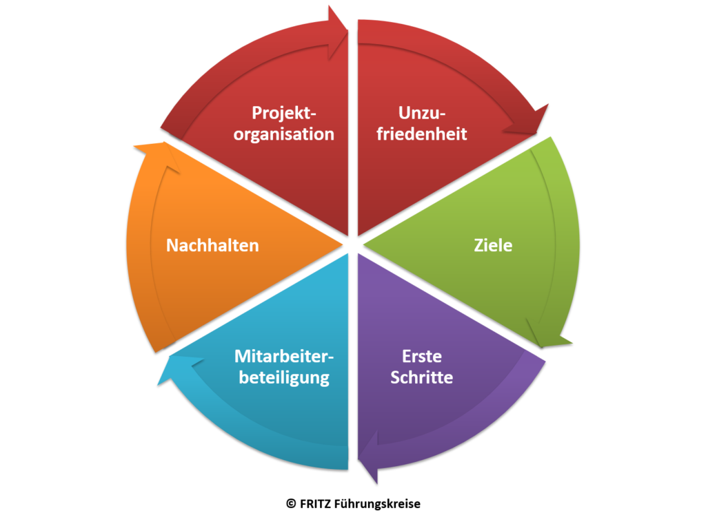 FRITZ Change Management Erfolgsfaktoren