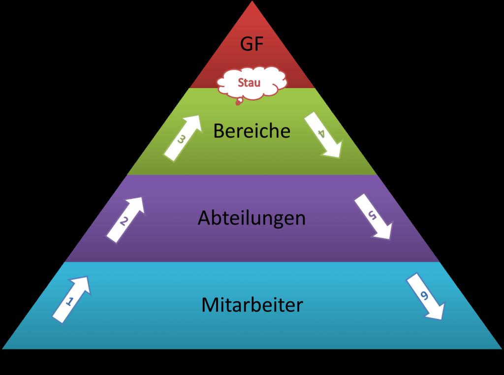 FRITZ Entscheidungspyramide