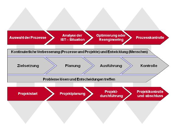 FRITZ - Integriertes Projekt- und Prozessmanagement Modell