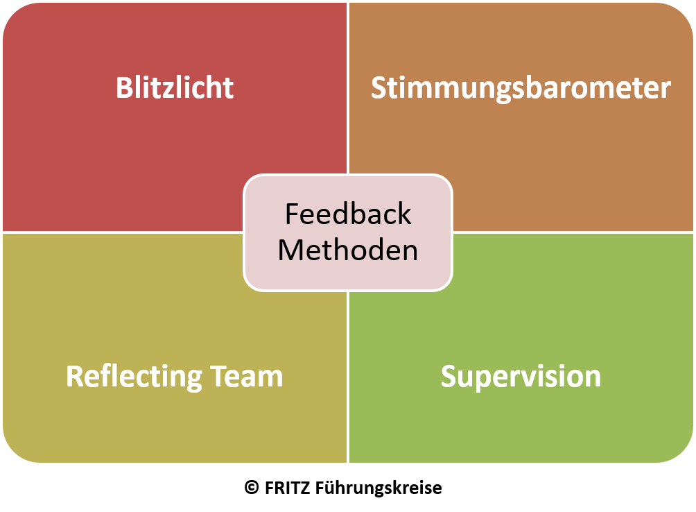 FRITZ Feedback Methoden
