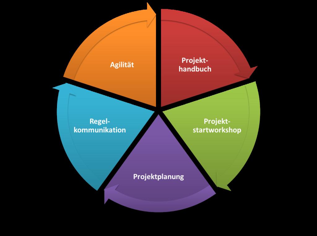 FRITZ Kommunikation in Projekten verbessern