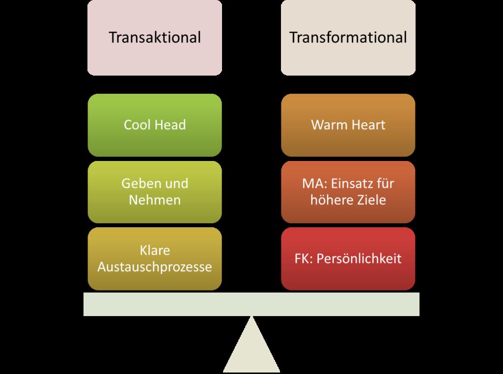 FRITZ - Transaktionale Führung vs Transformationale Führung