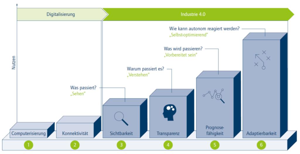 FRITZ Industrie 4.0 Maturity Index