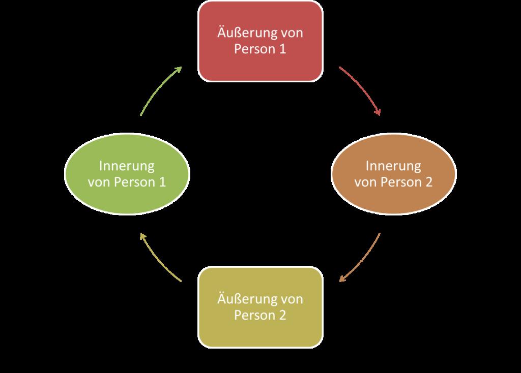 FRITZ - Kommunikationsmodelle nach Schulz von Thun - Teufelskreis-Schema