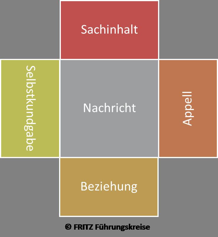 FRITZ - Kommunikationsquadrat nach Schulz von Thun