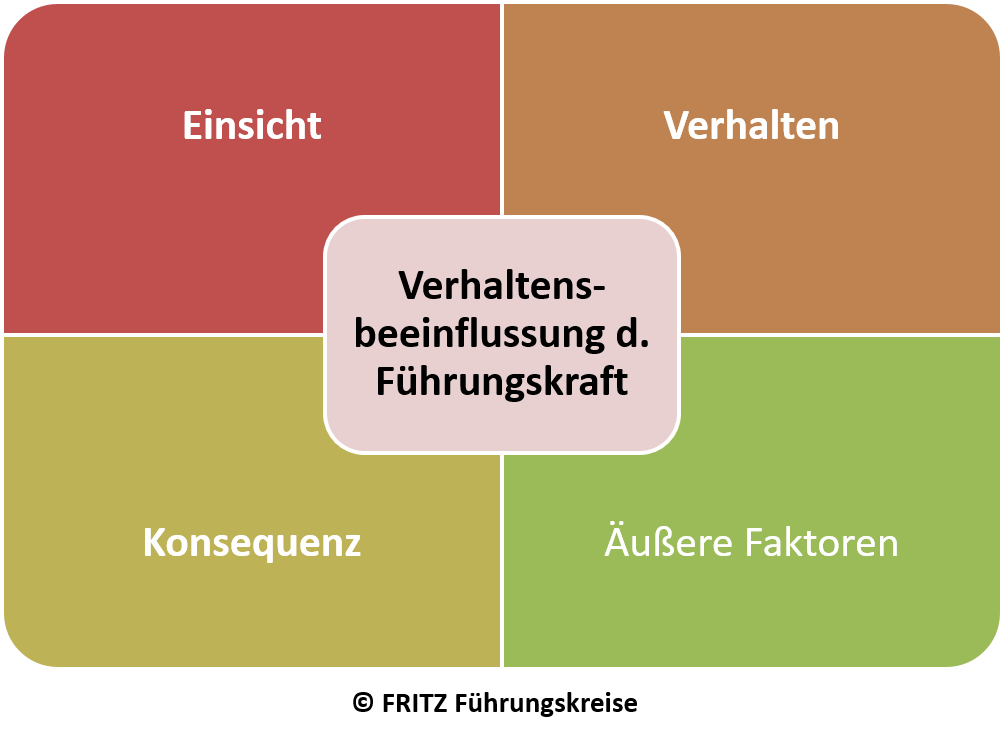 FRITZ Führung, Management und Leadership