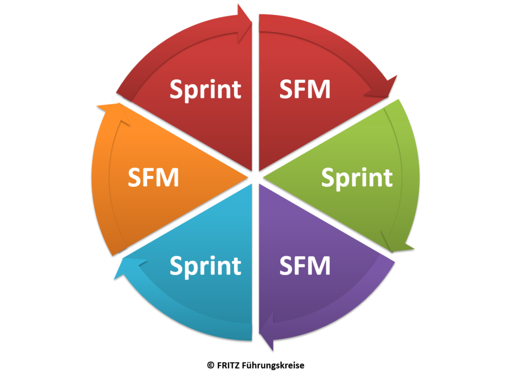 FRITZ Shopfloor Management und SCRUM - Sprint