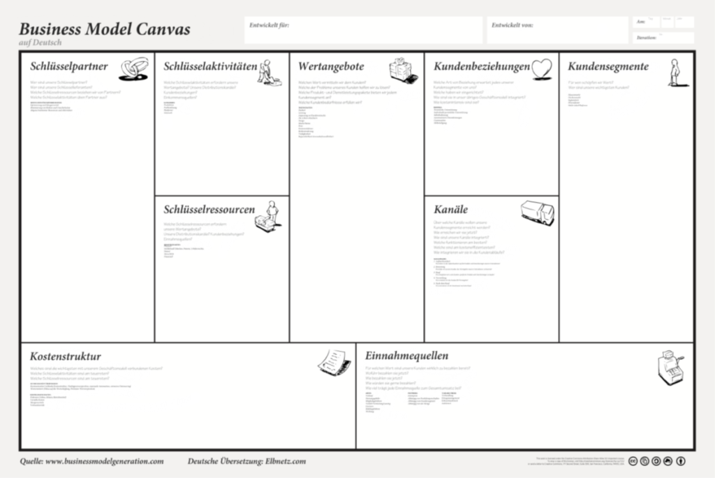 FRITZ - Business Modell Canvas