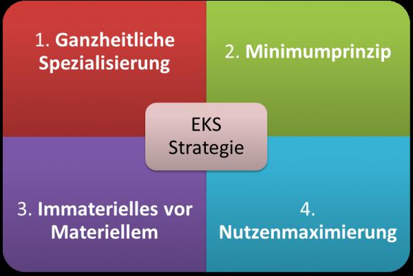 engpasskonzentrierte strategie 4 prinzipien