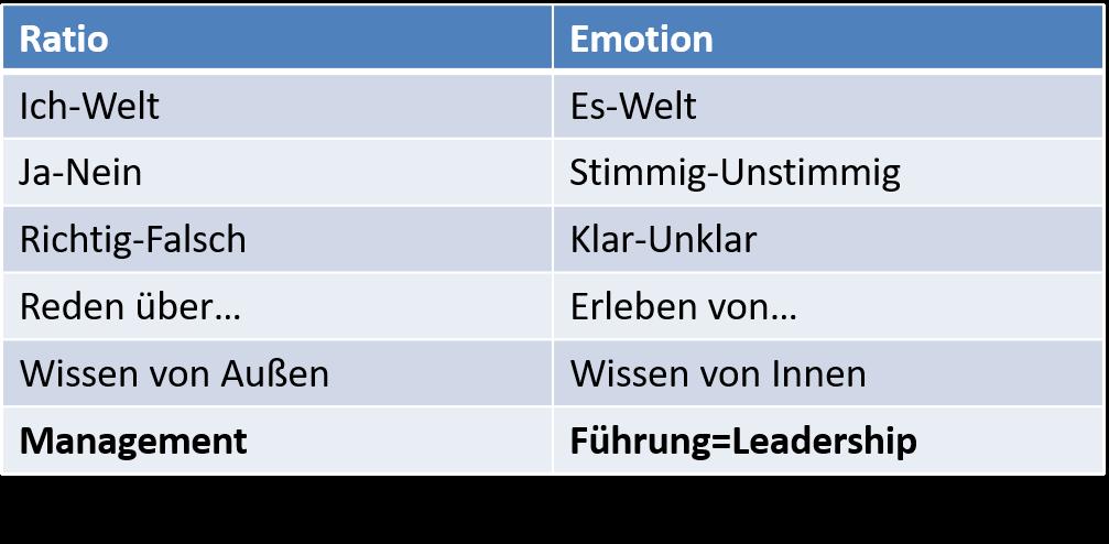 Ratio vs Emotion