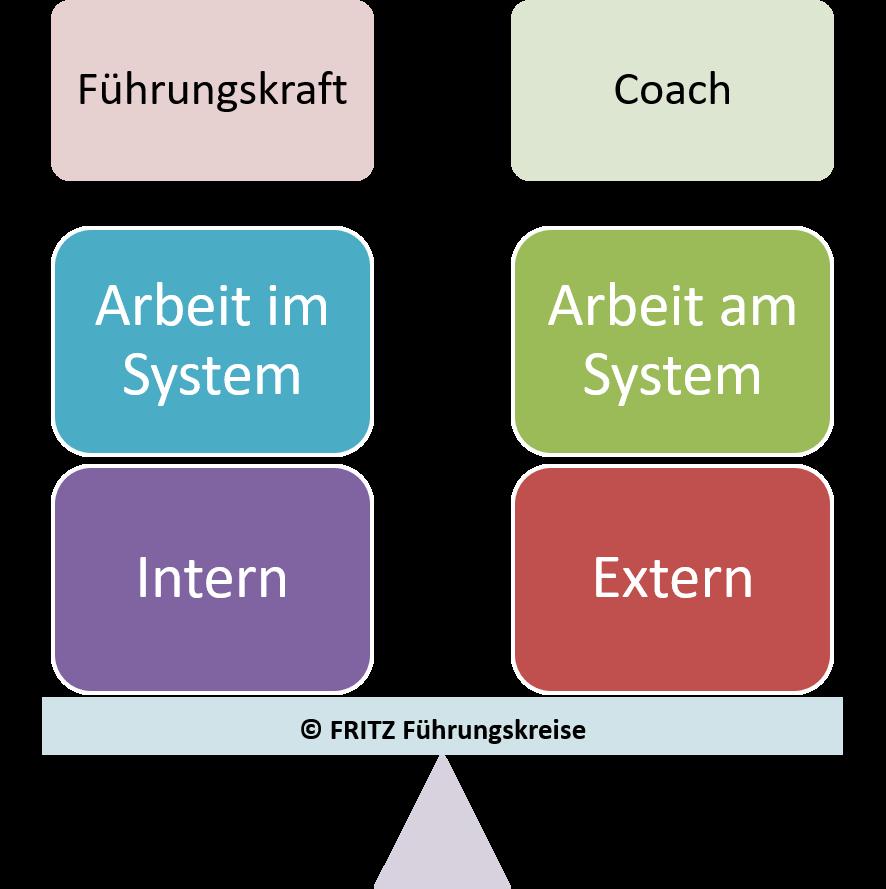FRITZ - Systemisches Coaching für Führungskräfte