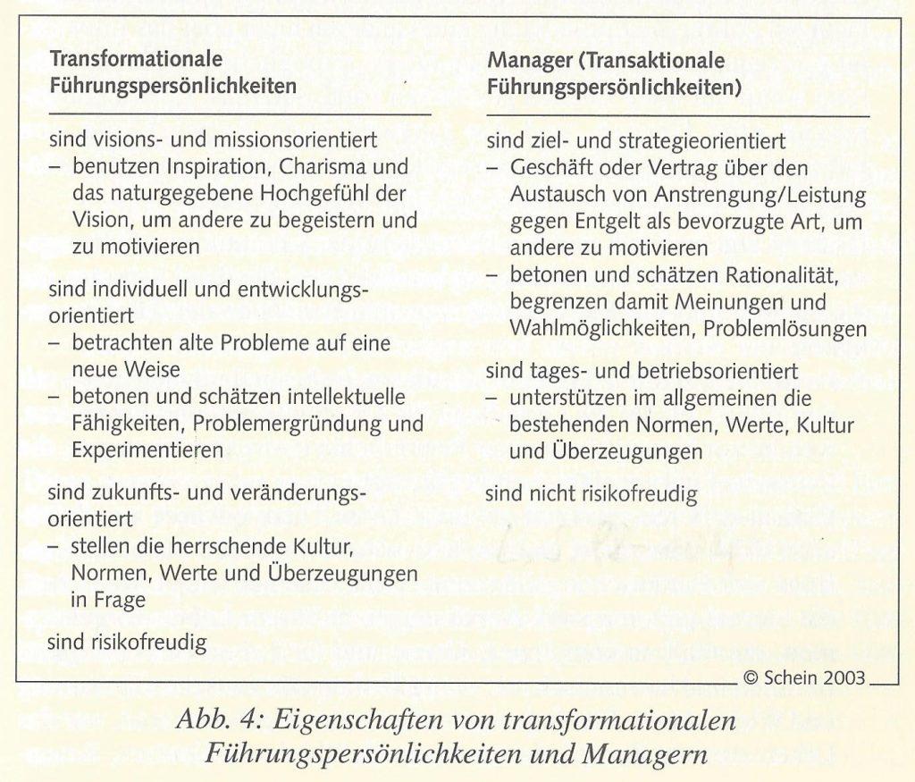 FRITZ - FRITZ - Transaktionale Führung vs Transformationale Führung nach Schein