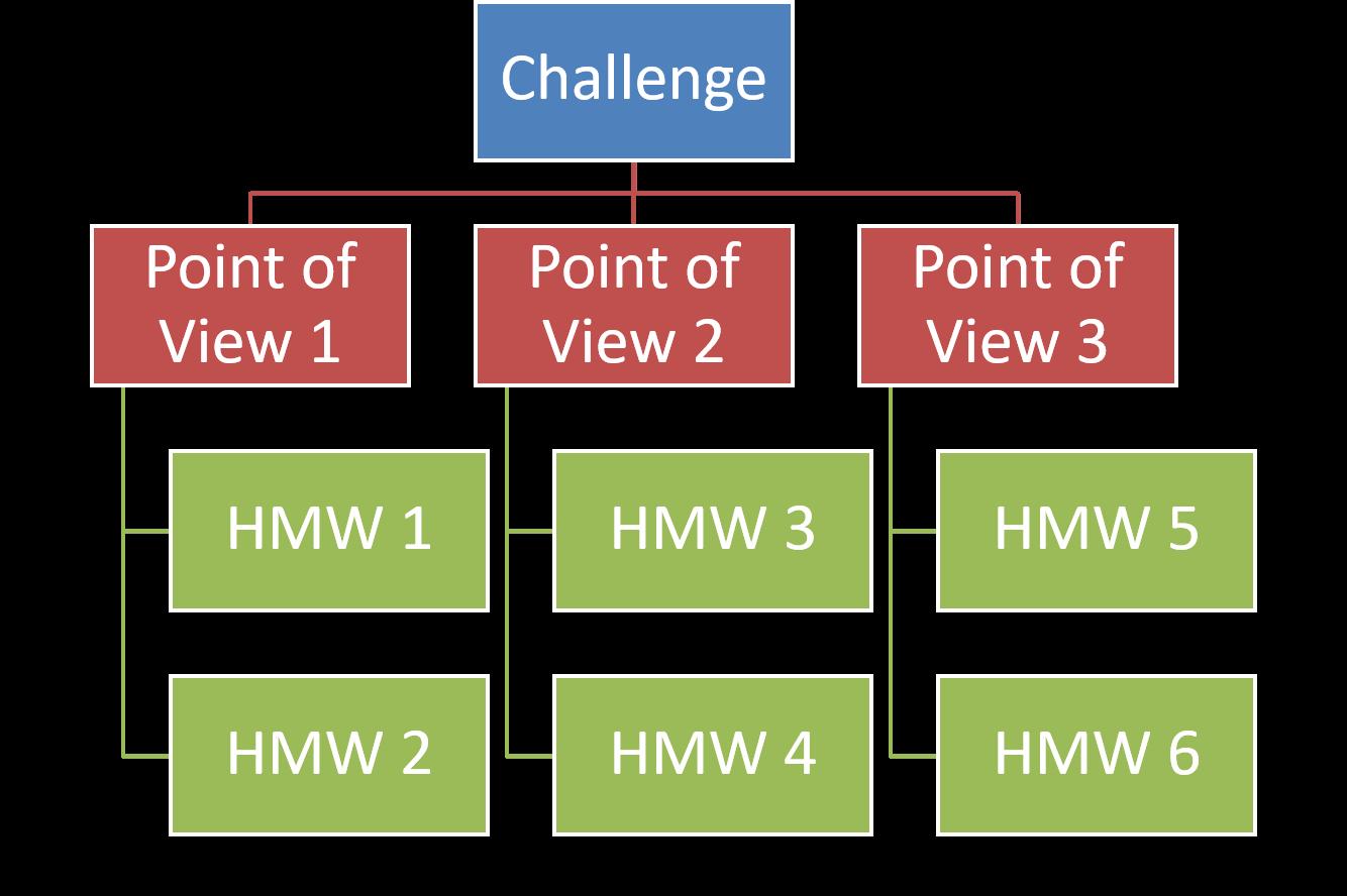 FRITZ - Design Thinking Challenge PoV HMW