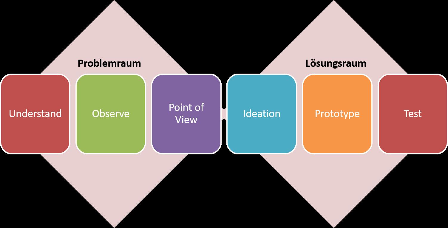 FRITZ - Design Thinking Prozess - Problemraum vs. Lösungsraum