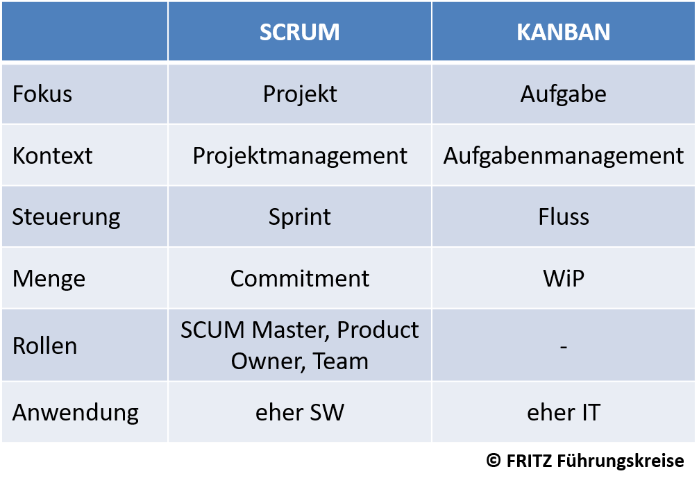 FRITZ - SCRUM vs Kanban im Vergleich