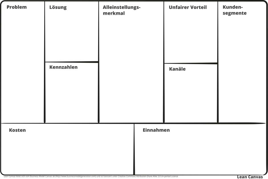 FRITZ - Lean Canvas Teamplate