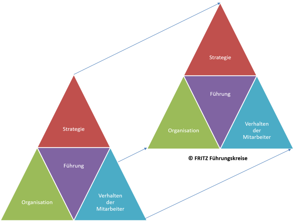 FRITZ - Definition Unternehmensentwicklung
