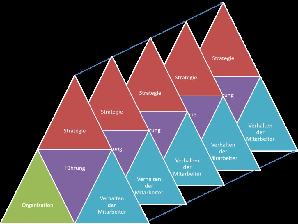 FRITZ - Agile Unternehmensentwicklung