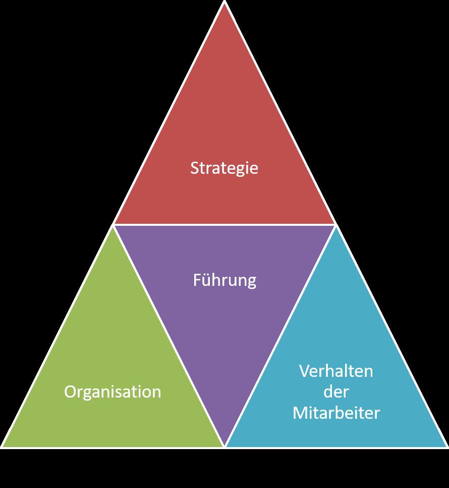 FRITZ - Aufgaben der Unternehmensentwicklung