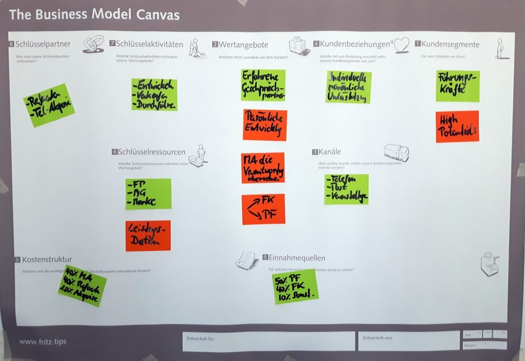 FRITZ Agile Organisationsentwicklung Business Model Canvas
