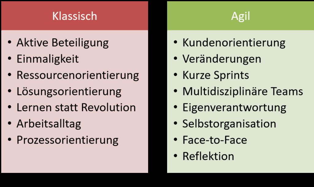 FRITZ Agile Organisationsentwicklung Prinzipien