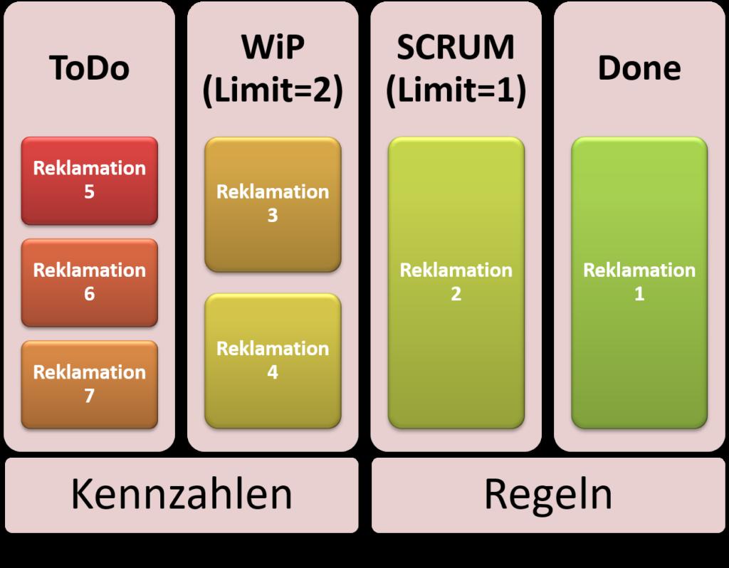 FRITZ Agiles Qualitätsmanagement KANBAN 5