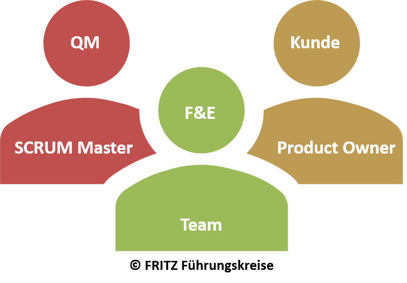 FRITZ Agiles Qualitätsmanagement SCRUM Team