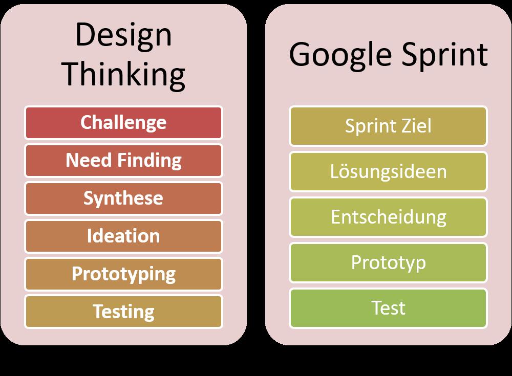 FRITZ - Design Thinking und Google Sprint