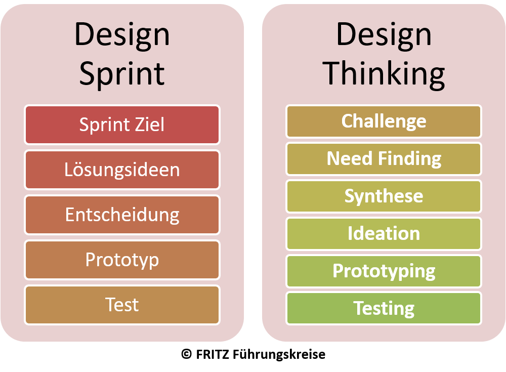 FRITZ - Design Sprint vs Design Thinking