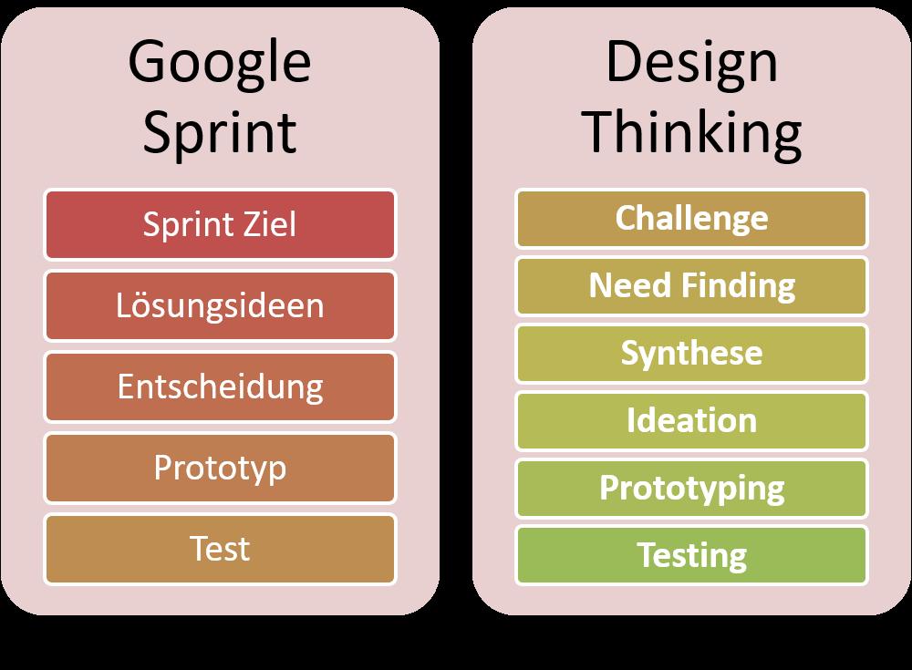 FRITZ - Google Sprint vs Design Thinking