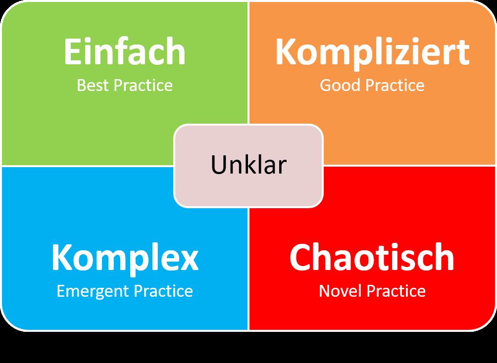 FRITZ - CYNEFIN Framework