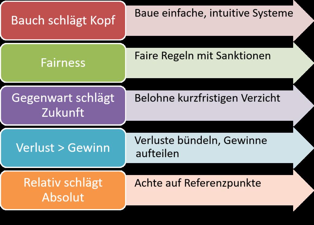 FRITZ - Verhaltensökonomie - Change Management für Profis
