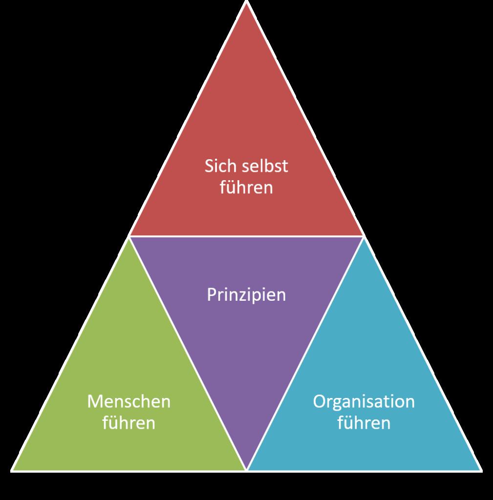 FRITZ - Was ist Führung - Was sind die Aufgaben einer Führungskraft?