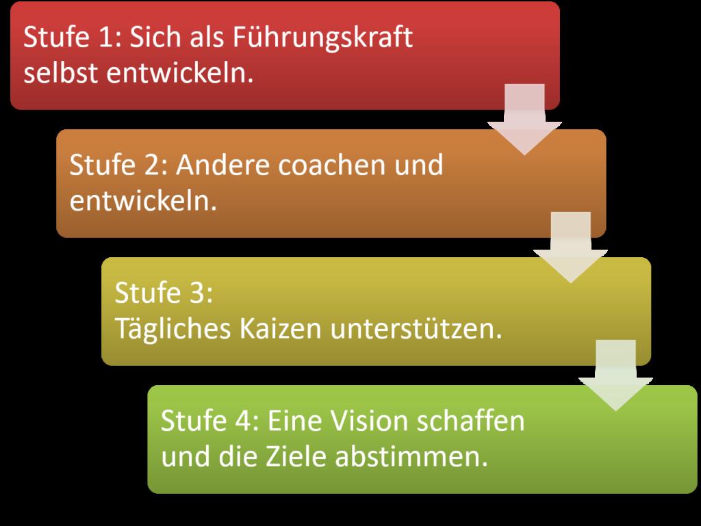 FRITZ Führungskreise - Persönlichkeitsentwicklung bei Führungskräften - Lean Leadership Modell