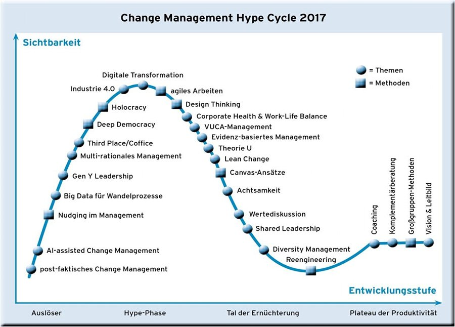 Change Management Hype Cycle 2017