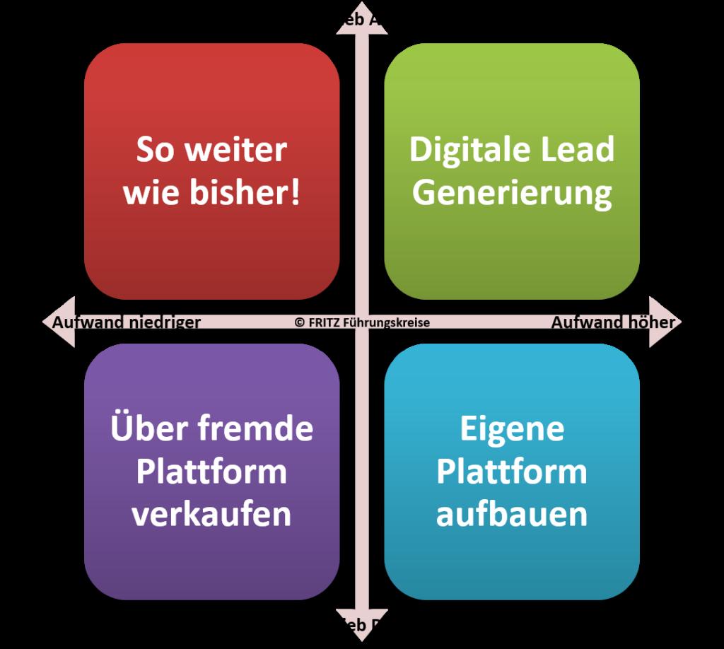 FRITZ - Vertrieb 4.0