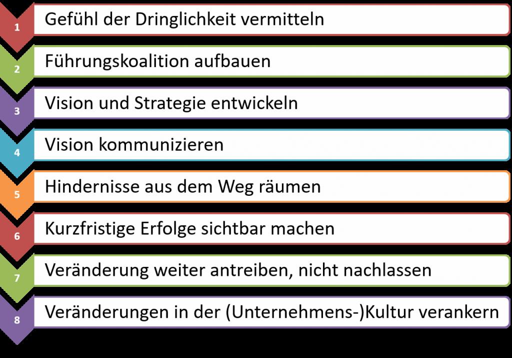 FRITZ - Change Management Prozess nach Kotter