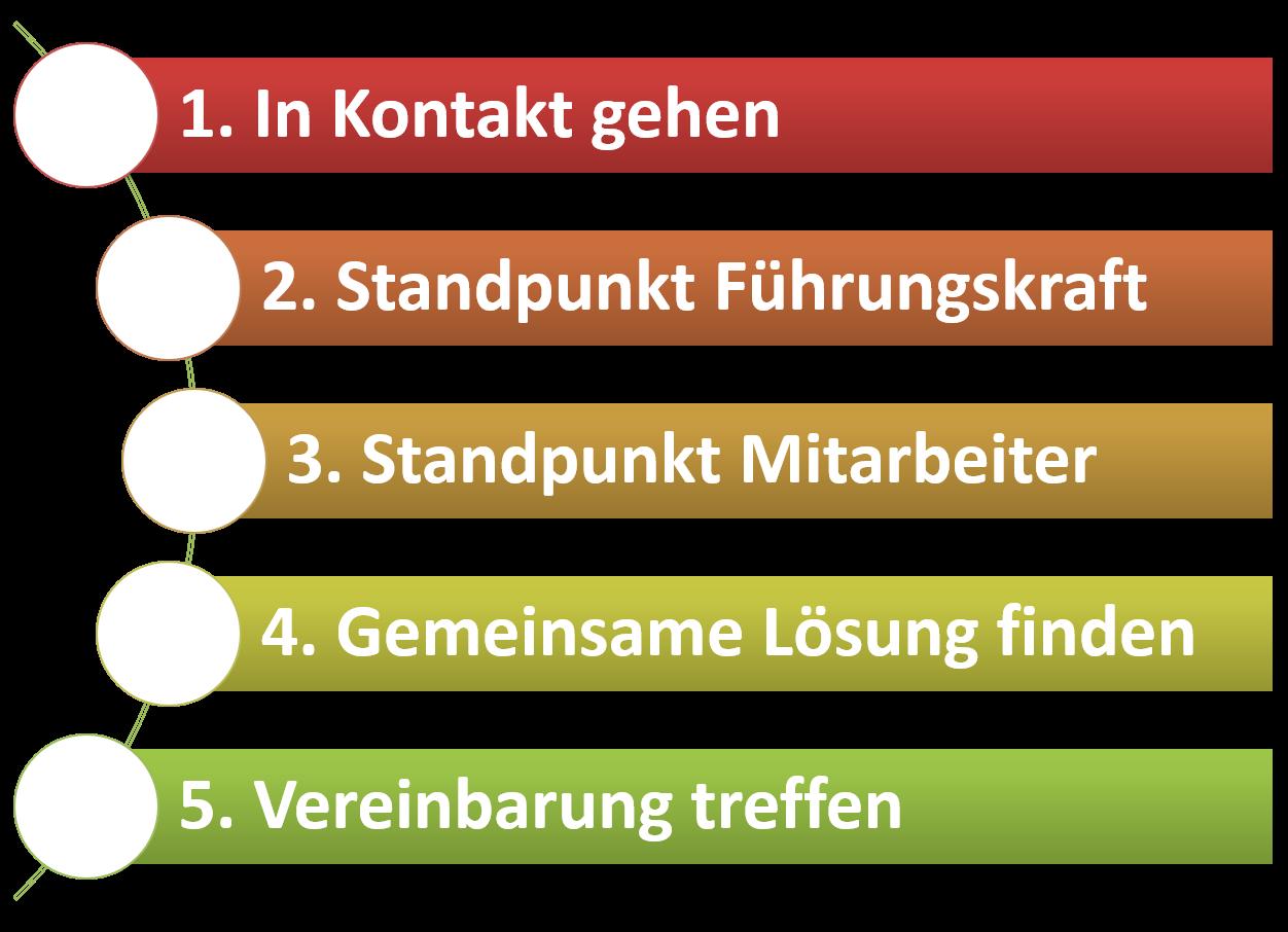 FRITZ - Kommunikation verbessern - Mitarbeitergespräche führen