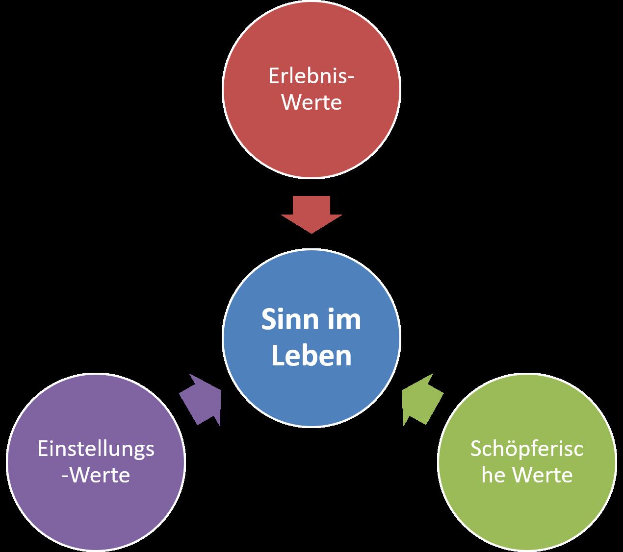FRITZ - Viktor Frankl Existenzanalyse Logotherapie