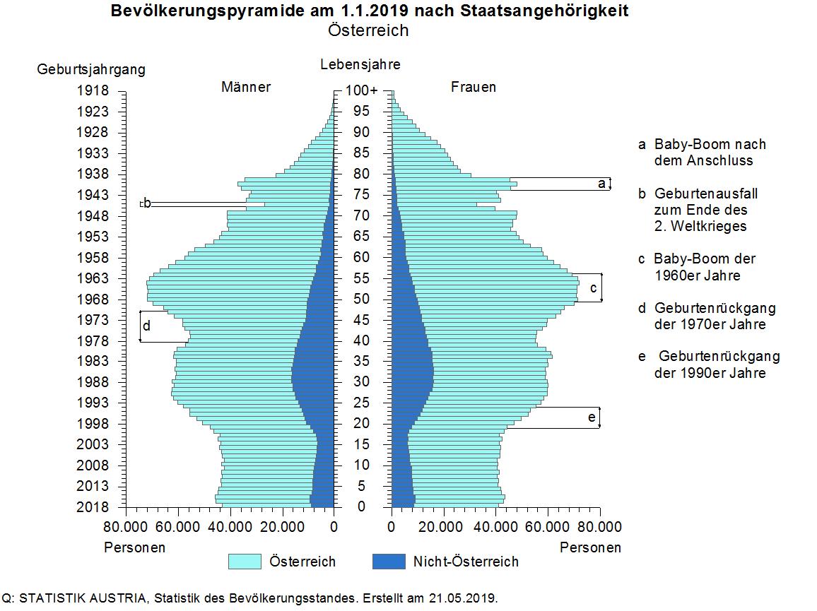 FRITZ - Recruiting Prozess - Bevölkerungspyramide. Quelle: Statistik Austria.