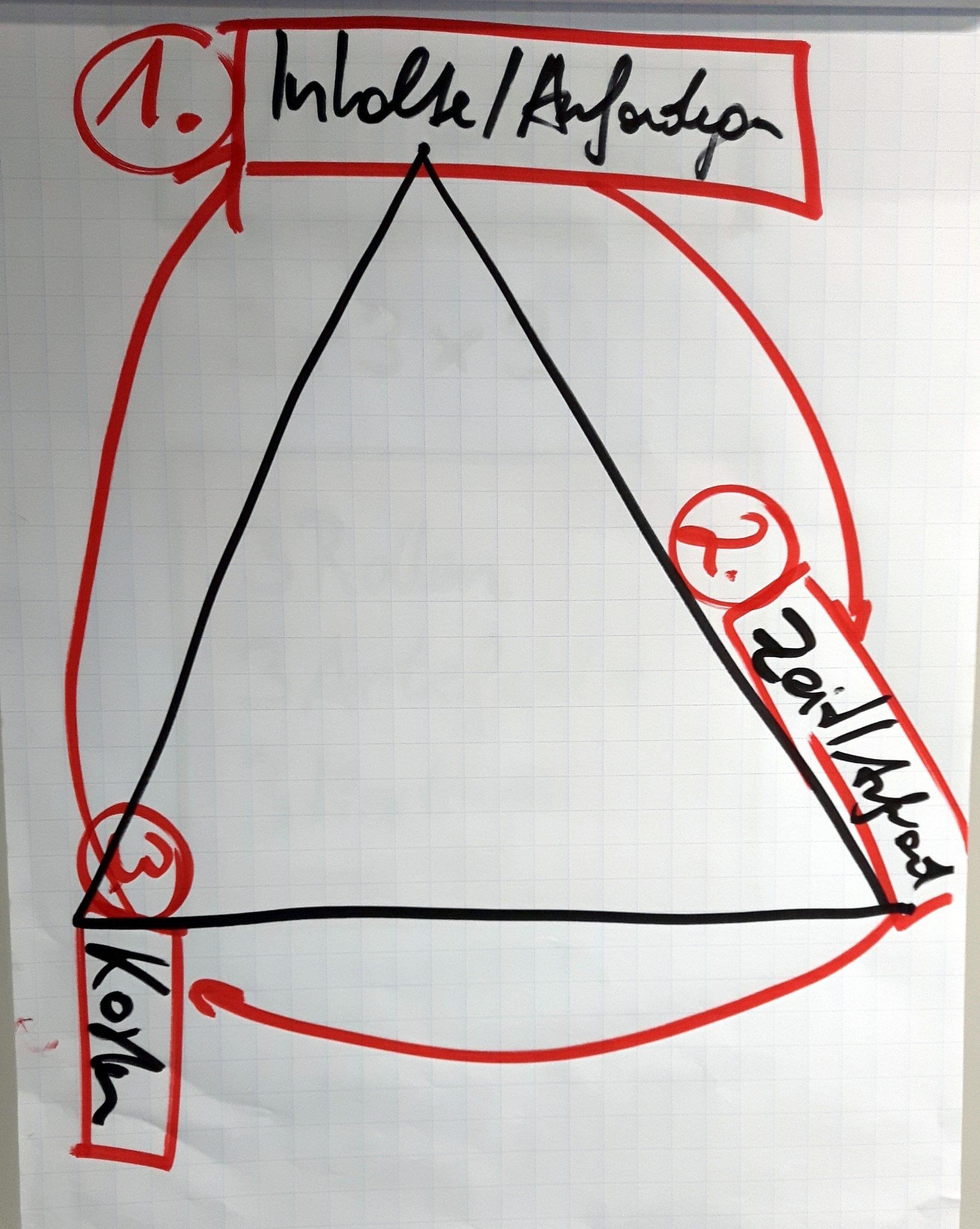 FRITZ - Magische Dreieck Beispiel