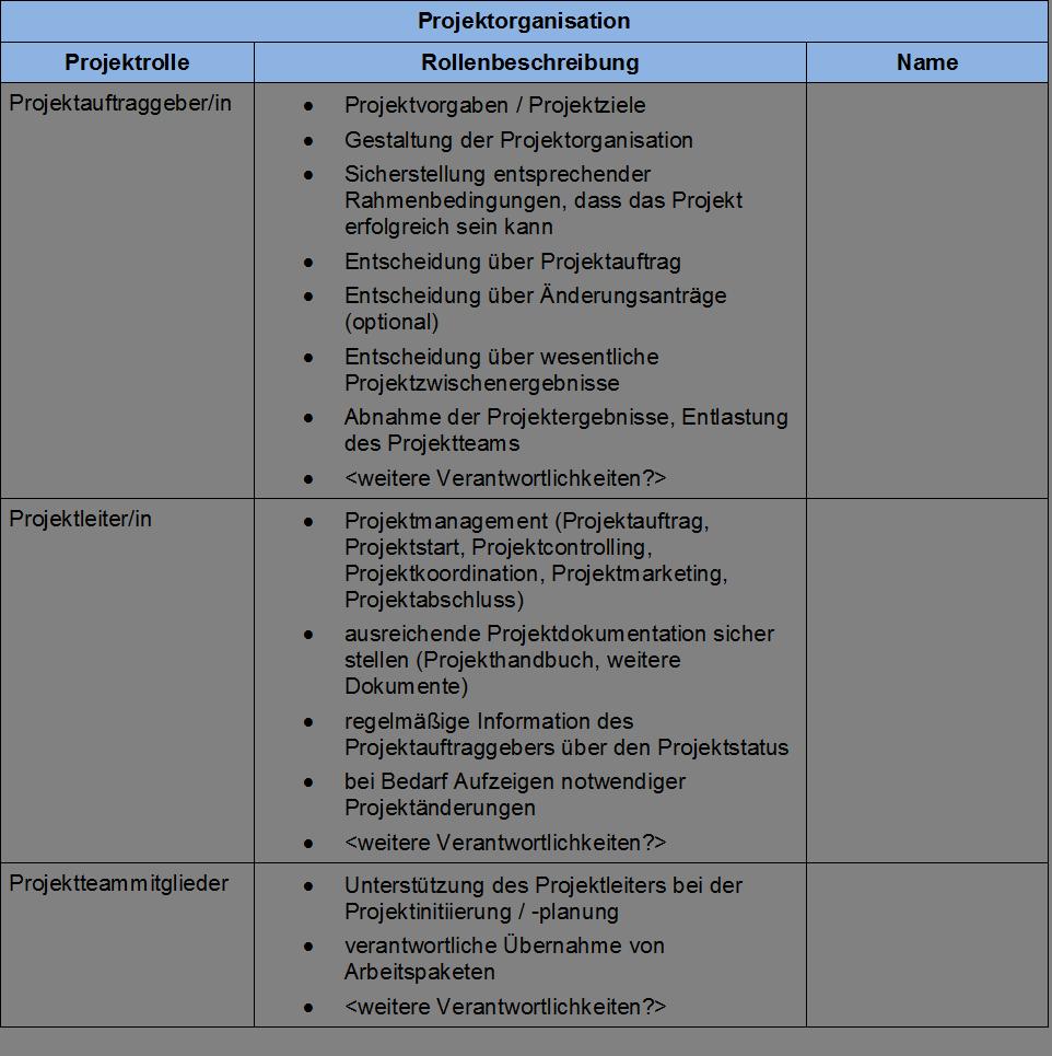 FRITZ - Projektorganisation