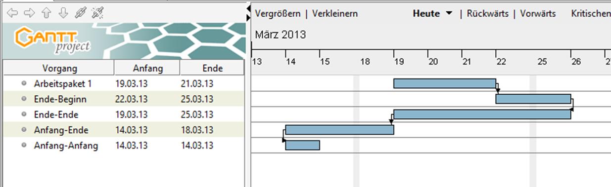 FRITZ - Balkenplan oder Gantt Chart Beispiel 3