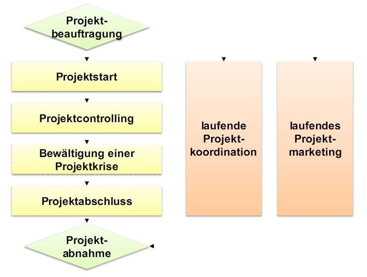 FRITZ - Projektmanagement-Prozess nach PMA