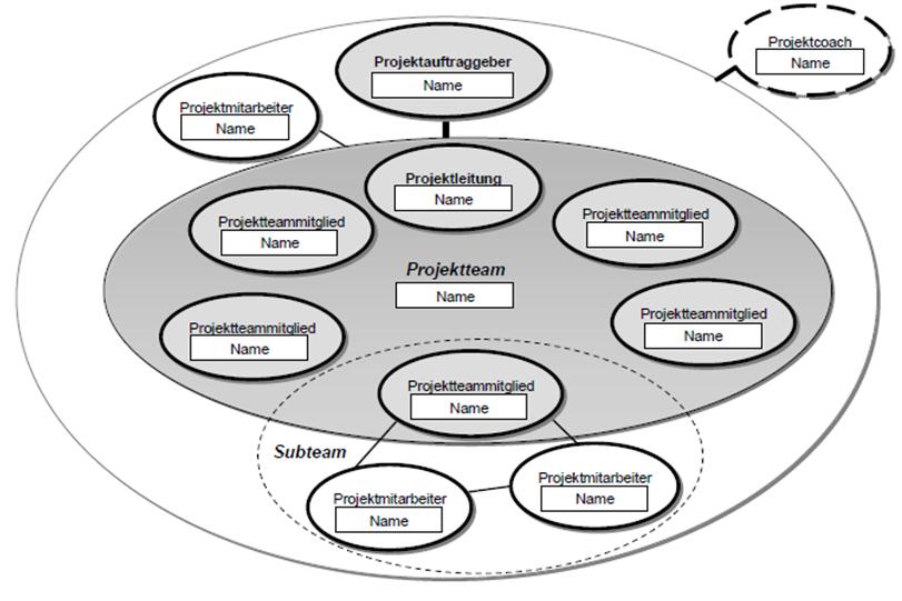 FRITZ - Projektorganigramm
