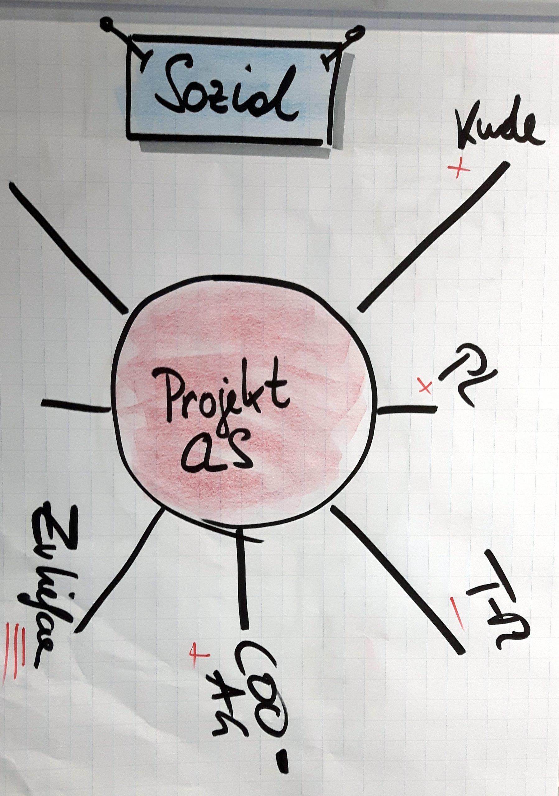 FRITZ - Soziale Projektumfeldanalyse Beispiel