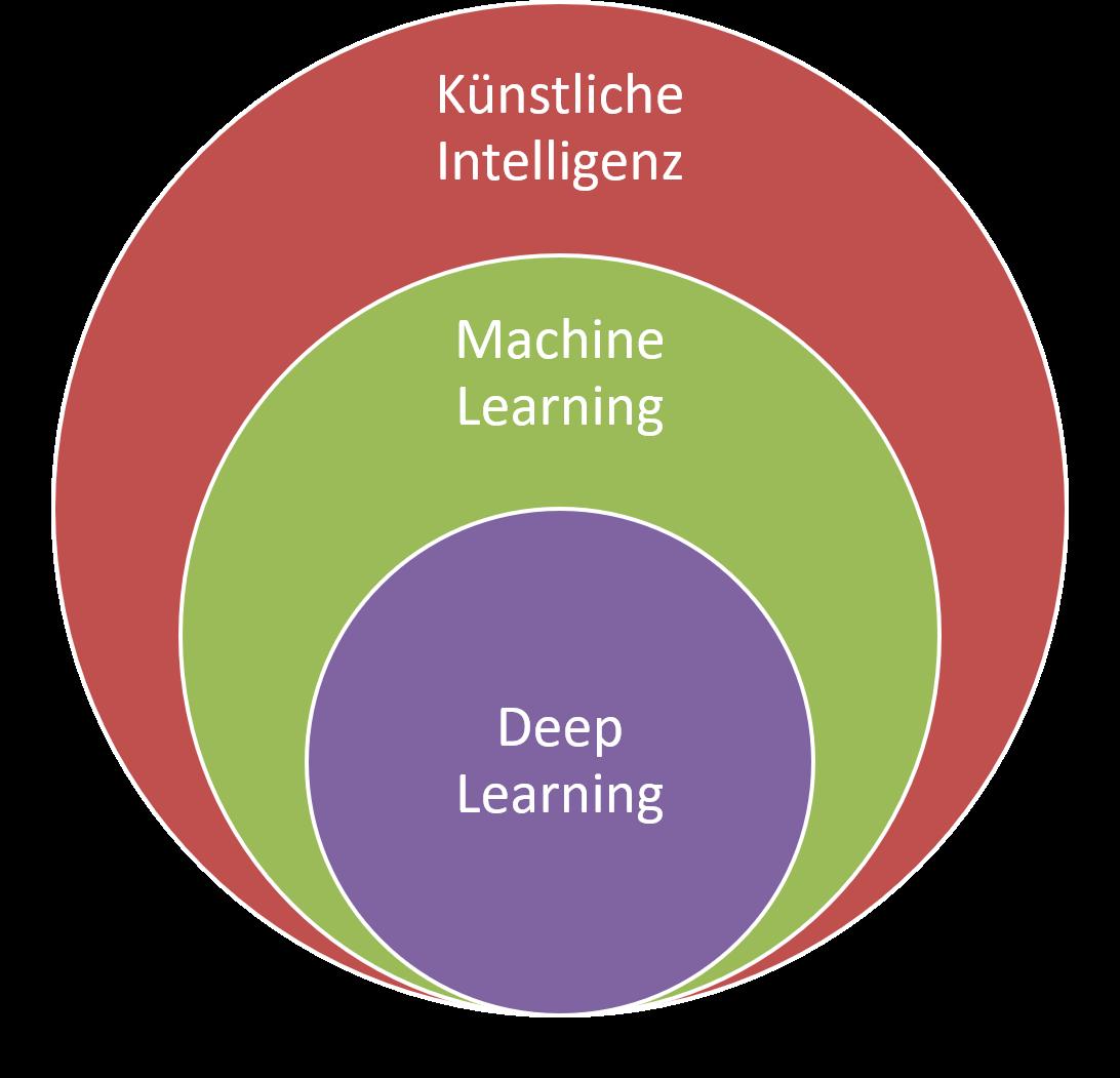 FRITZ - Künstliche Intelligenz